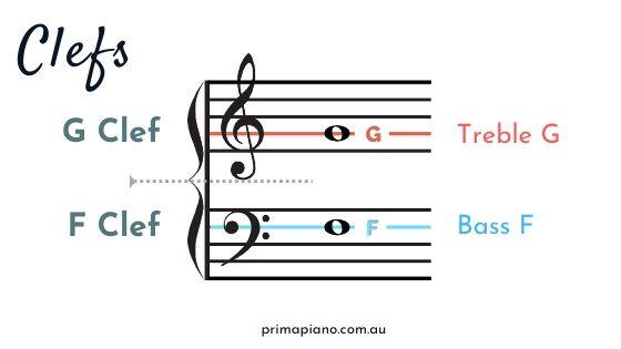 clefs diagram